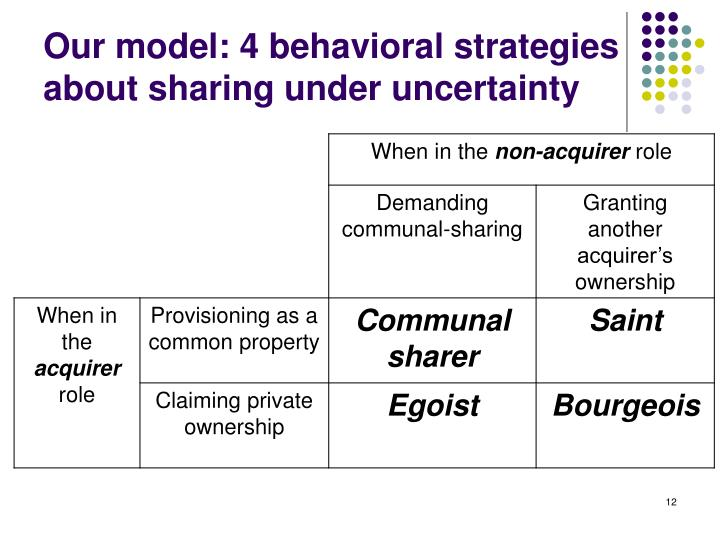 Our model: 4 behavioral strategies about sharing under uncertainty