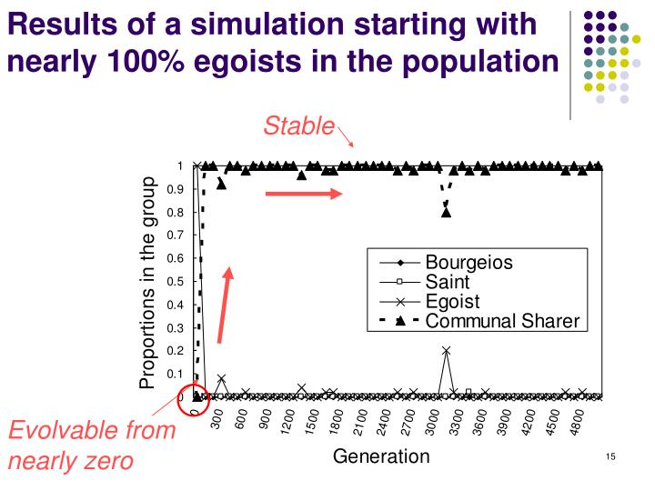 Results of a simulation starting with nearly 100% egoists in the population