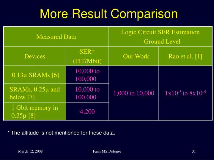 More Result Comparison