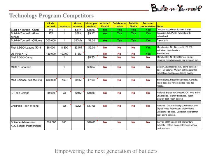 Technology Program Competitors