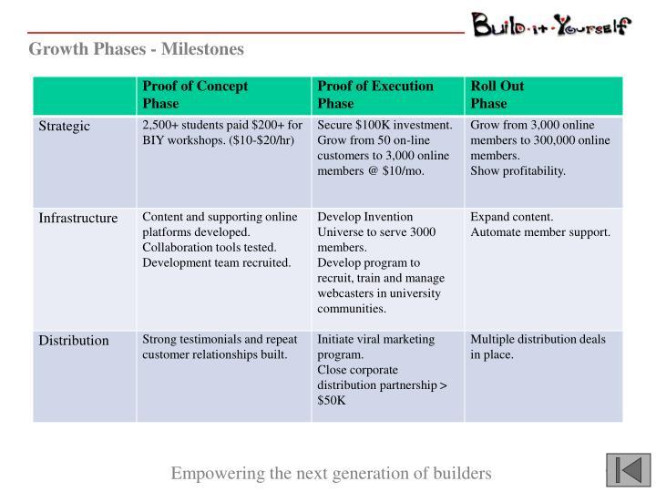Growth Phases - Milestones