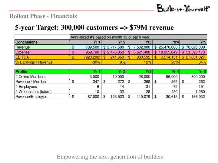 Rollout Phase - Financials