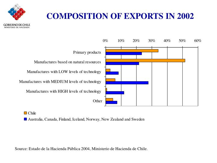COMPOSITION OF EXPORTS IN 2002