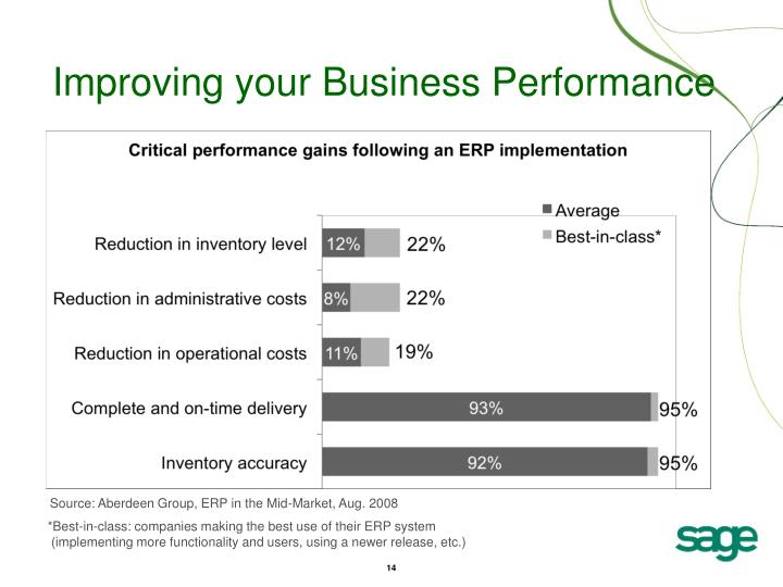 Improving your Business Performance