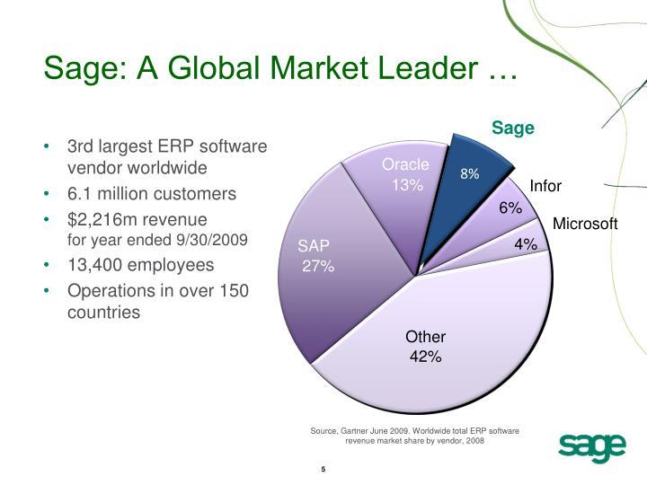 Sage: A Global Market Leader …