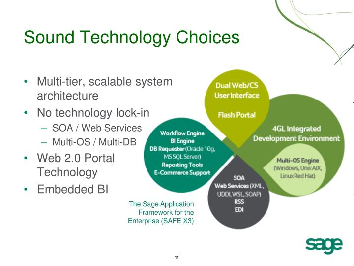 Sound Technology Choices