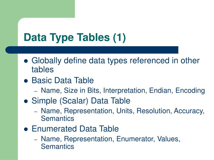 Data Type Tables (1)
