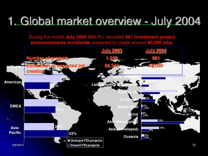 1. Global market overview -