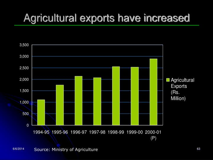 Agricultural exports have increased