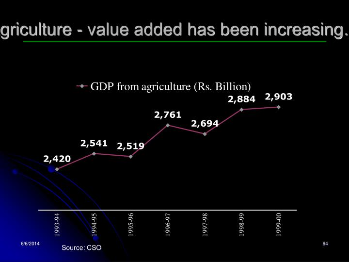Agriculture - value added has been increasing…