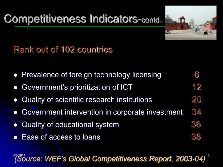 Competitiveness Indicators-