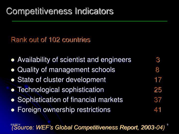 Competitiveness Indicators