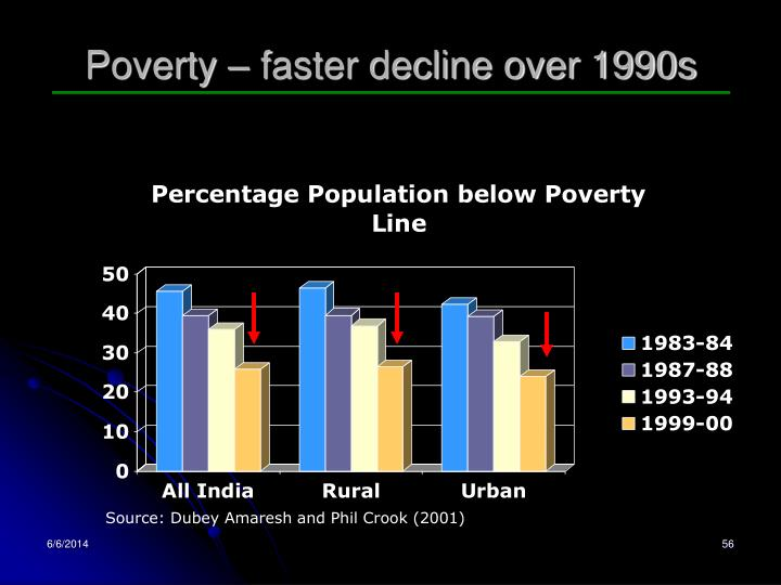 Poverty – faster decline over 1990s