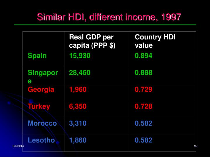 Real GDP per capita (PPP $)