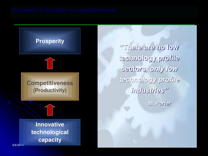 Innovation is the pillar of competitiveness