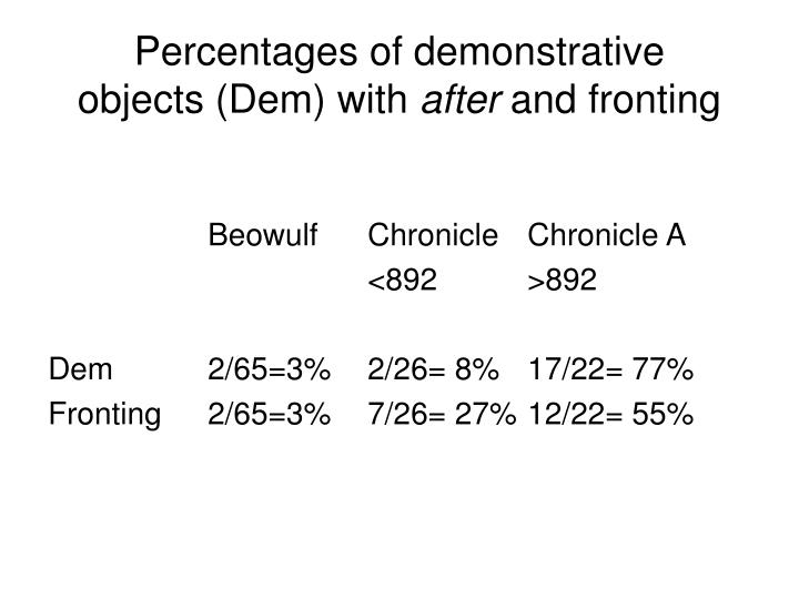 Percentages of demonstrative