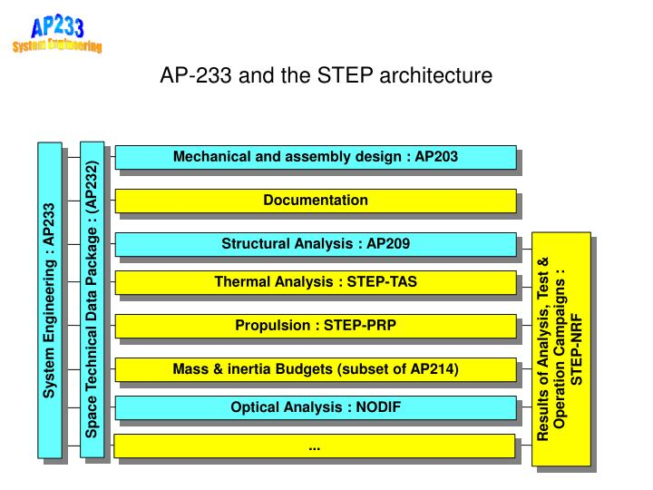 Mechanical and assembly design : AP203