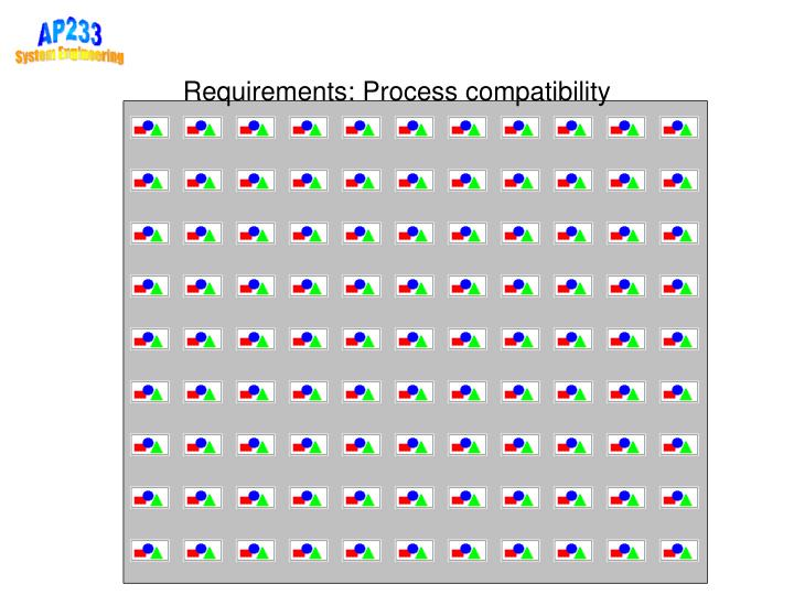 Requirements: Process compatibility