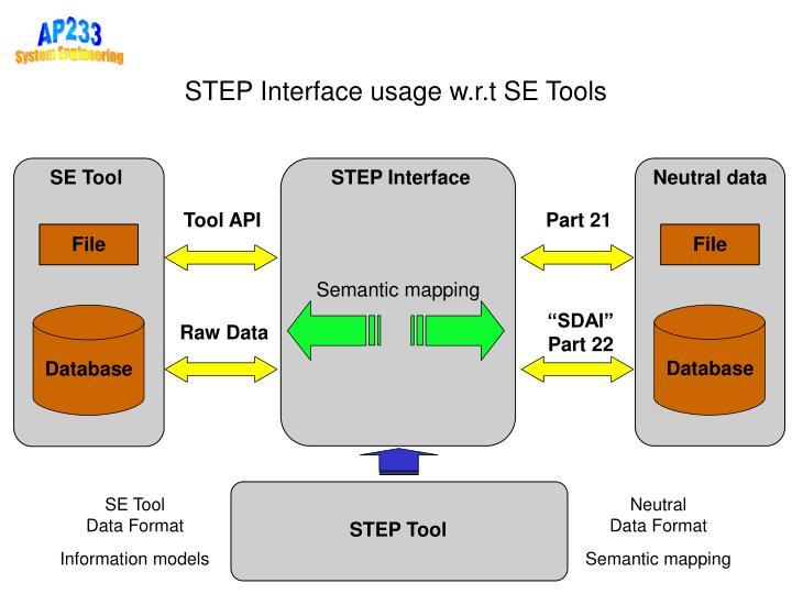 STEP Interface