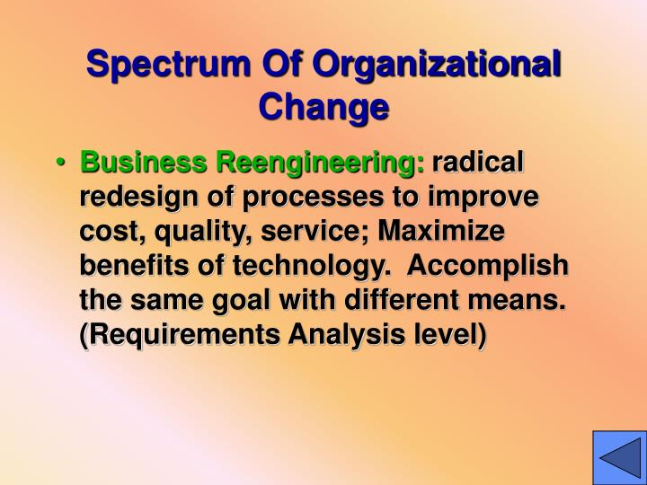 Spectrum Of Organizational Change