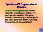 spectrum of organizational change3