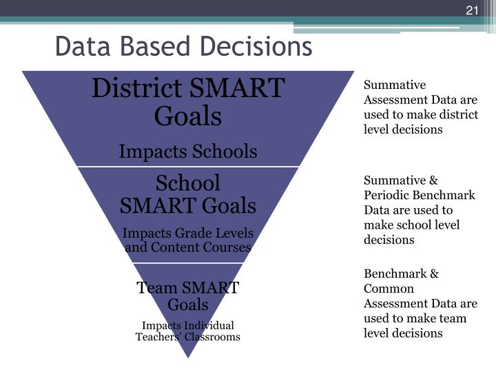 Data Based Decisions