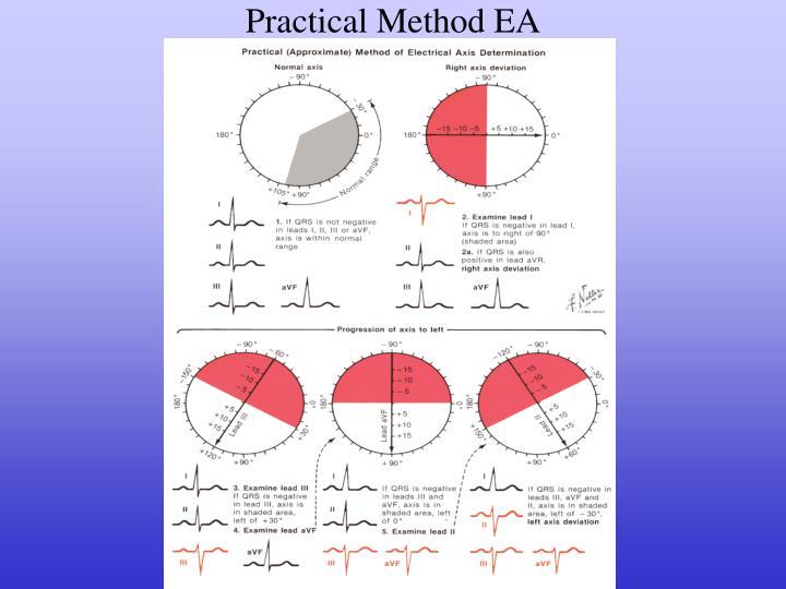 Practical Method EA