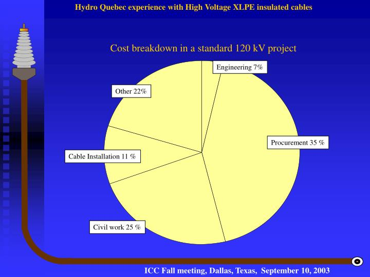 Cost breakdown in a standard 120 kV project