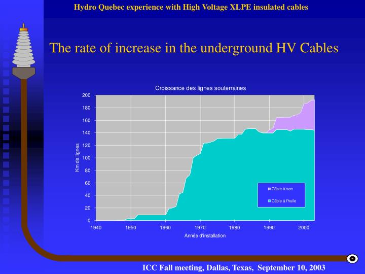 The rate of increase in the underground HV Cables