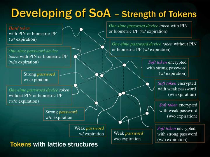 Developing of SoA