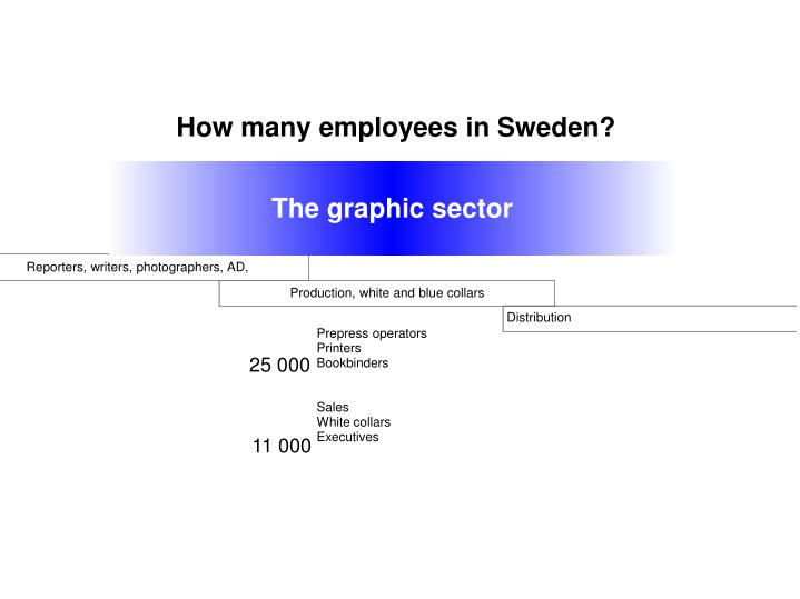 How many employees in Sweden?