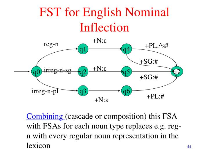 FST for English Nominal Inflection