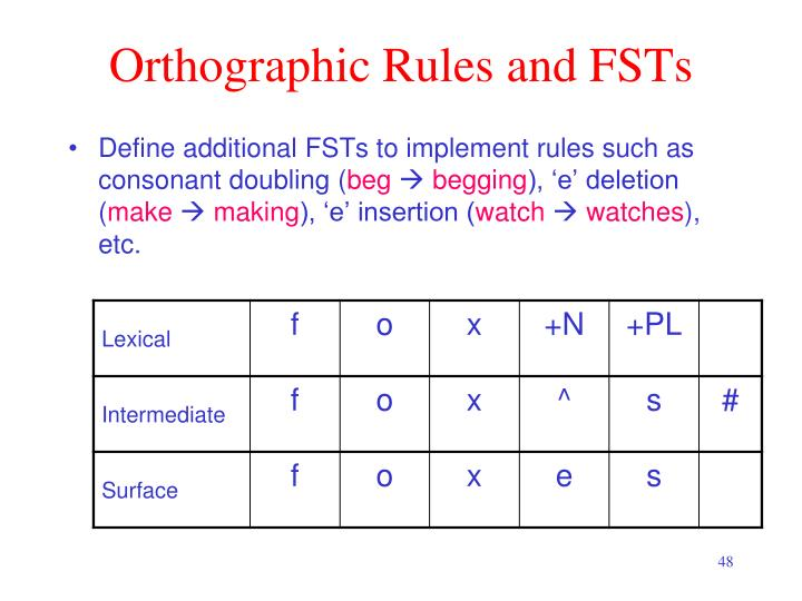 Orthographic Rules and FSTs