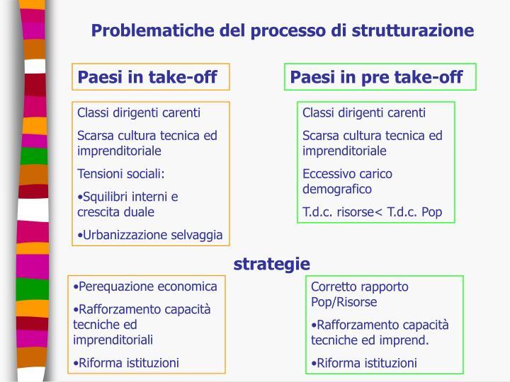 Problematiche del processo di strutturazione