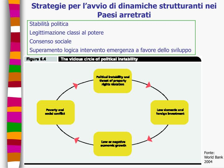 Strategie per l'avvio di dinamiche strutturanti nei Paesi arretrati