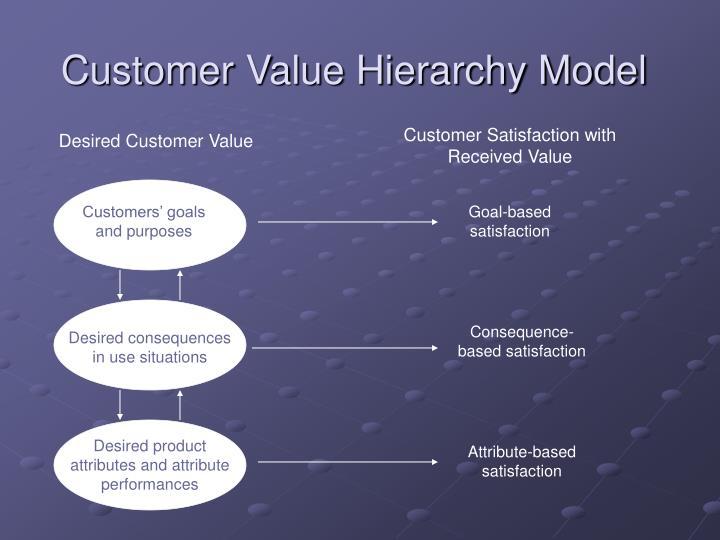 Customer Value Hierarchy Model