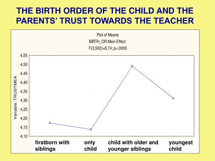 THE BIRTH ORDER OF THE CHILD AND THE PARENTS' TRUST TOWARDS THE TEACHER