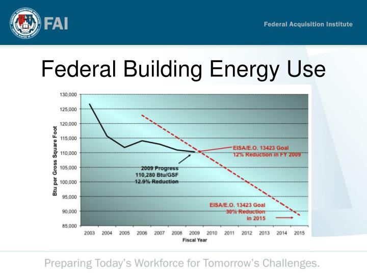 Federal Building Energy Use