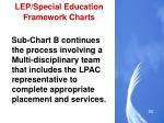 lep special education framework charts3