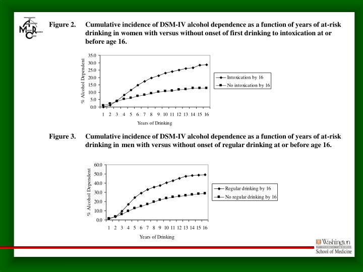 Figure 2.  	Cumulative incidence of DSM-IV alcohol dependence as a function of years of at-risk 	drinking in women with versus without onset of first drinking to intoxication at or 	before age 16.