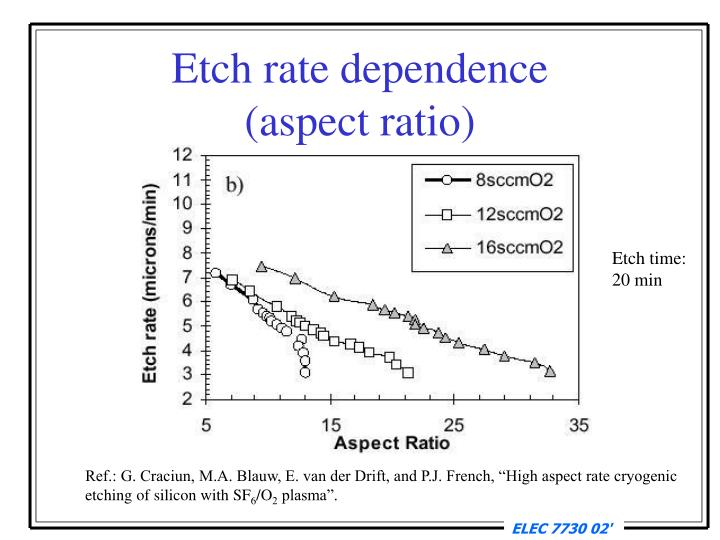 Etch rate dependence
