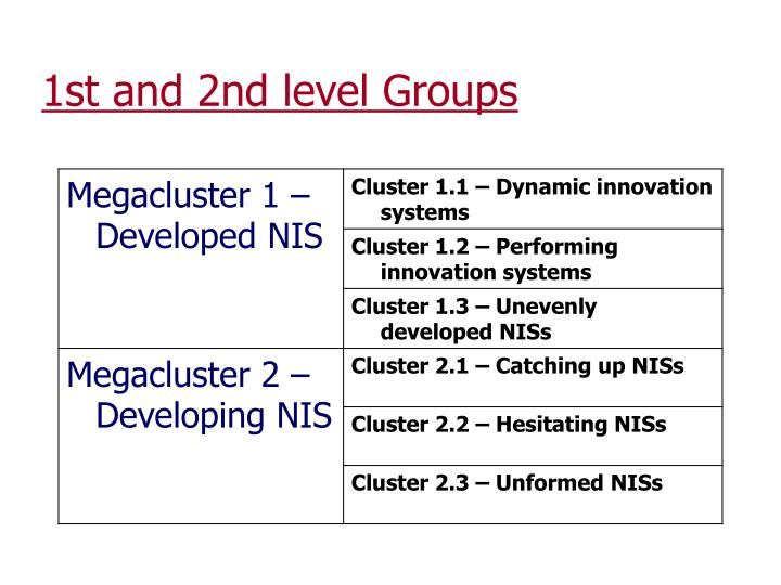 1st and 2nd level Groups