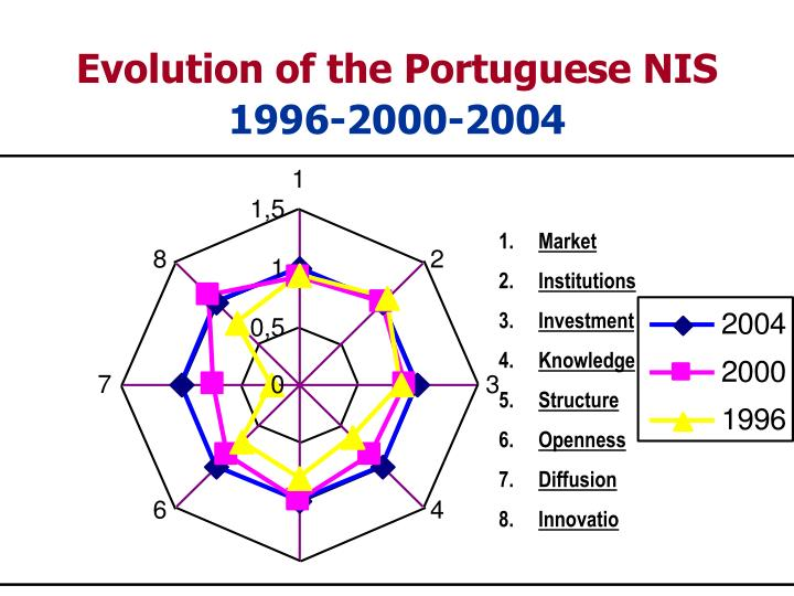 Evolution of the Portuguese NIS