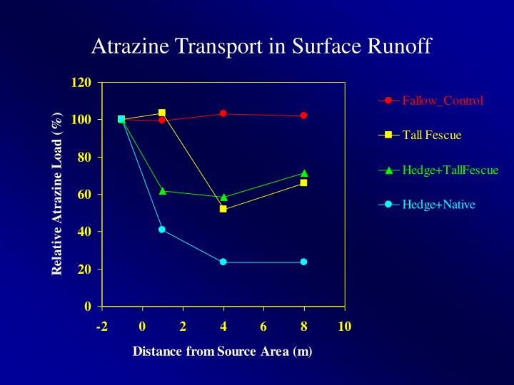 Atrazine Transport in Surface Runoff