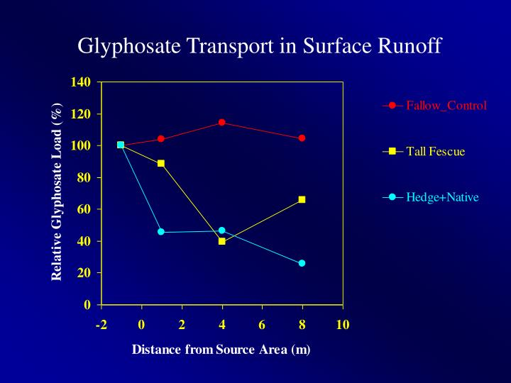Glyphosate Transport in Surface Runoff