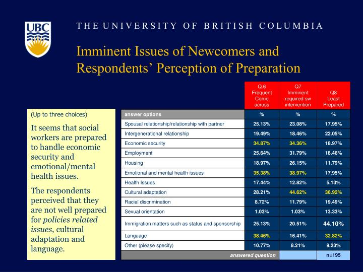 Imminent Issues of Newcomers and Respondents' Perception of Preparation