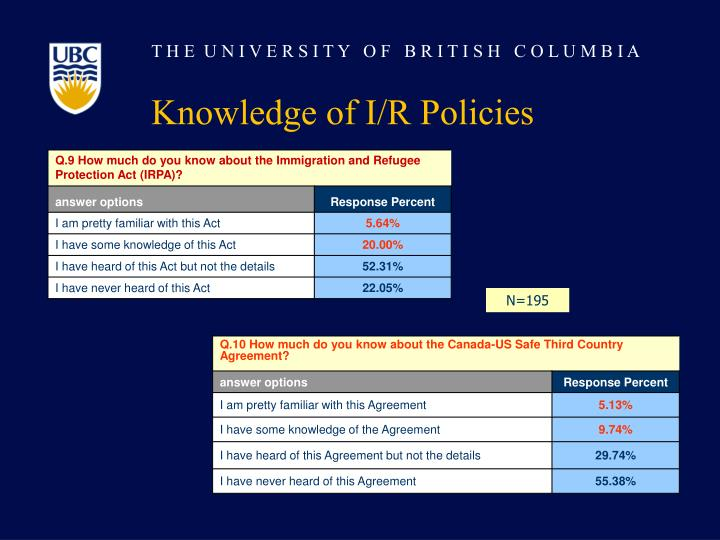 Knowledge of I/R Policies