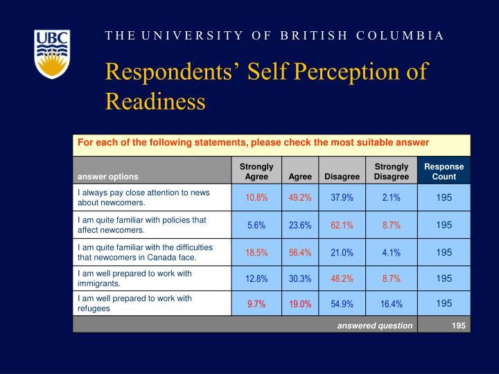 Respondents' Self Perception of Readiness