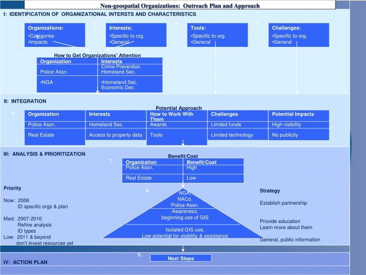 I:  IDENTIFICATION OF  ORGANIZATIONAL INTERSTS AND CHARACTERISTICS