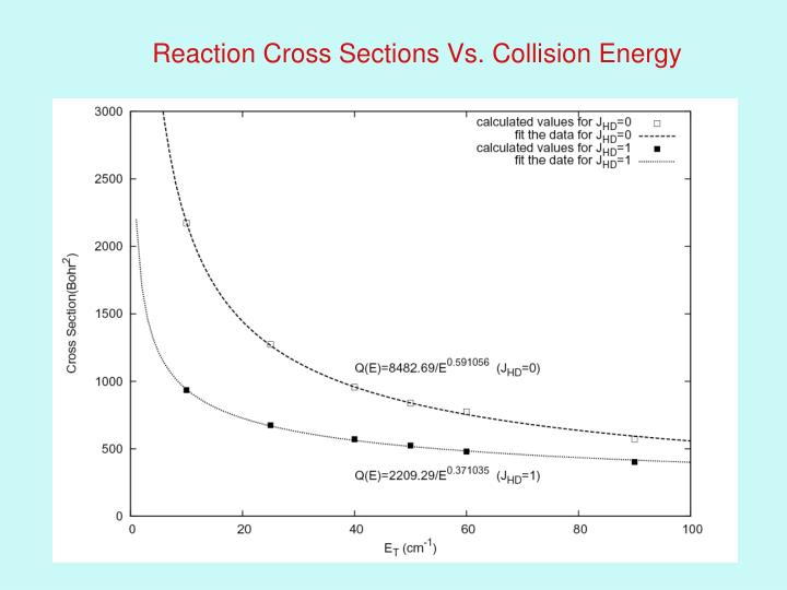 Reaction Cross Sections Vs. Collision Energy